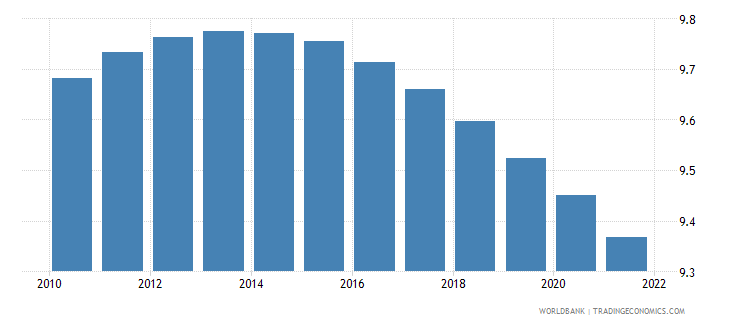 pakistan population ages 20 24 male percent of male population wb data