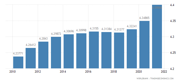 pakistan population ages 65 and above percent of total wb data