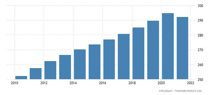 pakistan population density people per sq km wb data