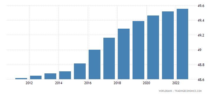 pakistan population female percent of total wb data