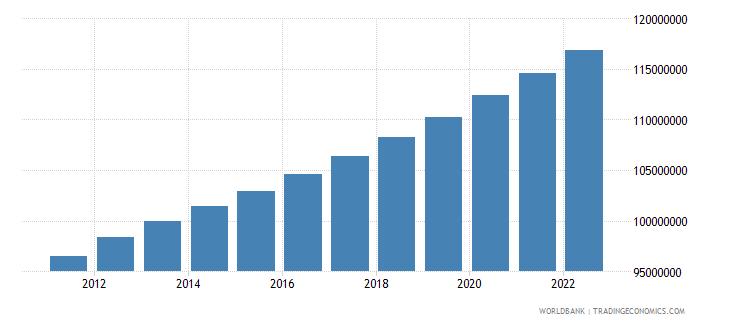 pakistan population female wb data