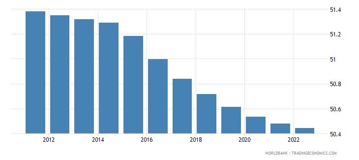 pakistan population male percent of total wb data