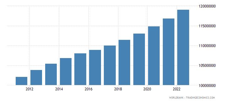pakistan population male wb data