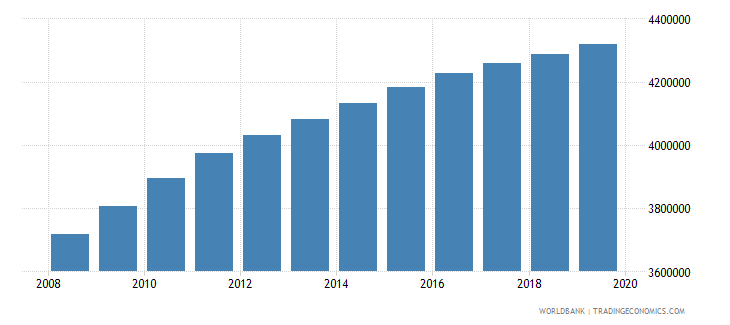 pakistan population of the official age for post secondary non tertiary education both sexes number wb data