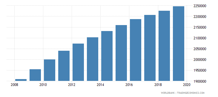 pakistan population of the official age for post secondary non tertiary education male number wb data