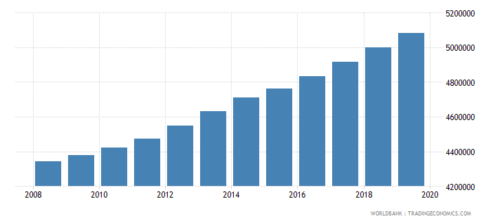 pakistan population of the official age for pre primary education female number wb data