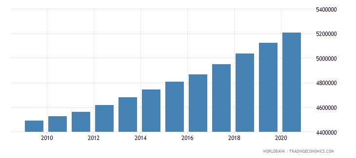 pakistan population of the official entrance age to primary education both sexes number wb data