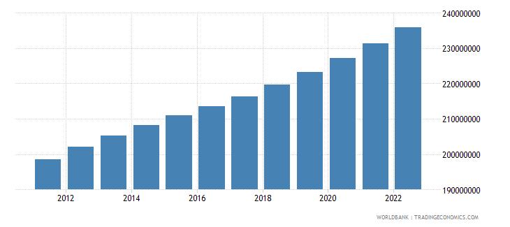 pakistan population total wb data