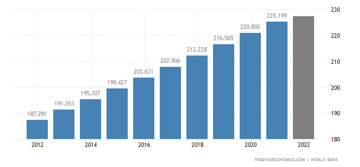 Pakistan Population