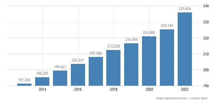 Pakistan Population | 2019 | Data | Chart | Calendar