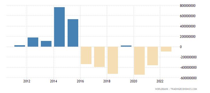 pakistan portfolio equity net inflows bop us dollar wb data