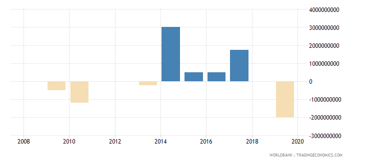pakistan portfolio investment bonds ppg  plus  png nfl us dollar wb data