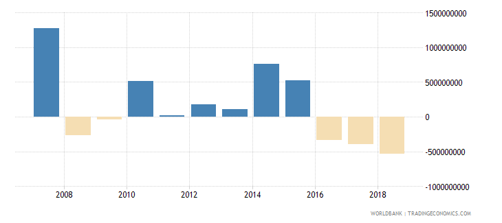 pakistan portfolio investment equity drs us dollar wb data