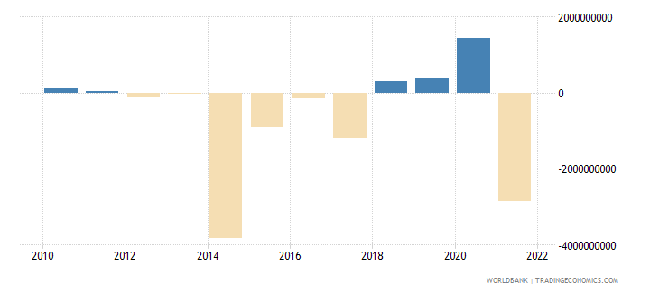 pakistan portfolio investment excluding lcfar bop us dollar wb data