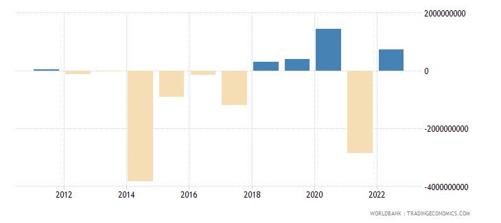 pakistan portfolio investment excluding lcfar bop us dollar wb data