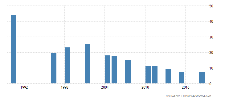 pakistan poverty gap at $3 20 a day 2011 ppp percent wb data