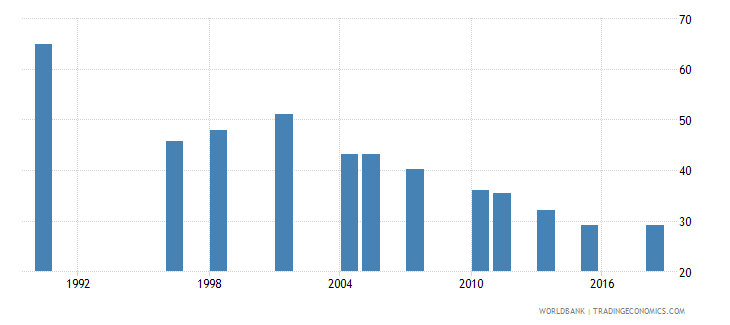 pakistan poverty gap at $5 50 a day 2011 ppp percent wb data