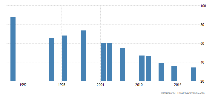 pakistan poverty headcount ratio at $3 20 a day 2011 ppp percent of population wb data