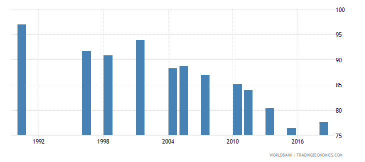 pakistan poverty headcount ratio at $5 50 a day 2011 ppp percent of population wb data