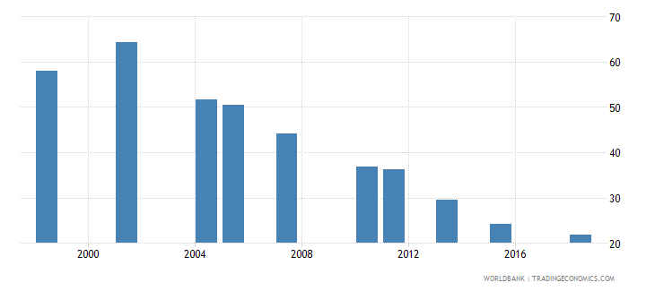 pakistan poverty headcount ratio at national poverty line percent of population wb data