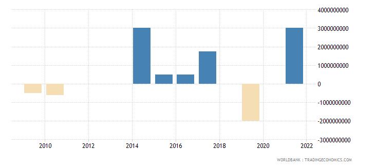 pakistan ppg bonds nfl us dollar wb data