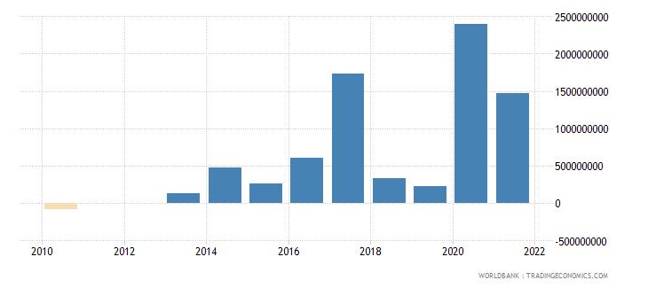pakistan ppg commercial banks nfl us dollar wb data