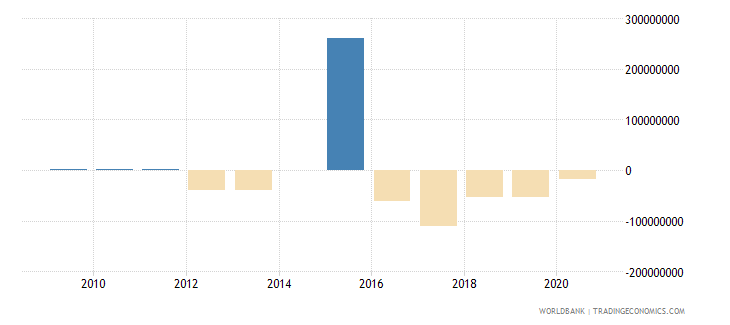 pakistan ppg other private creditors nfl us dollar wb data