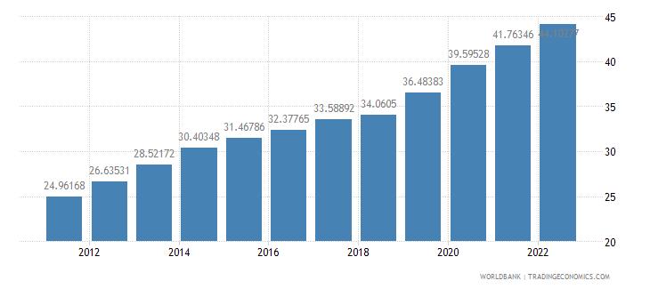 pakistan ppp conversion factor gdp lcu per international dollar wb data