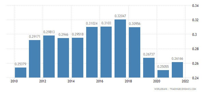 pakistan ppp conversion factor gdp to market exchange rate ratio wb data