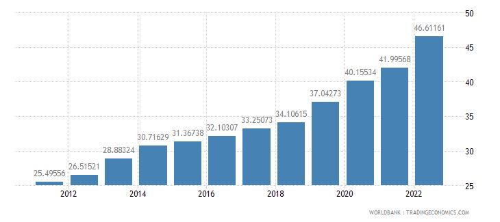 pakistan ppp conversion factor private consumption lcu per international dollar wb data