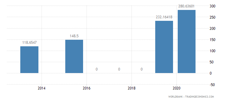 pakistan present value of external debt percent of exports of goods services and income wb data