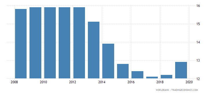 pakistan prevalence of undernourishment percent of population wb data