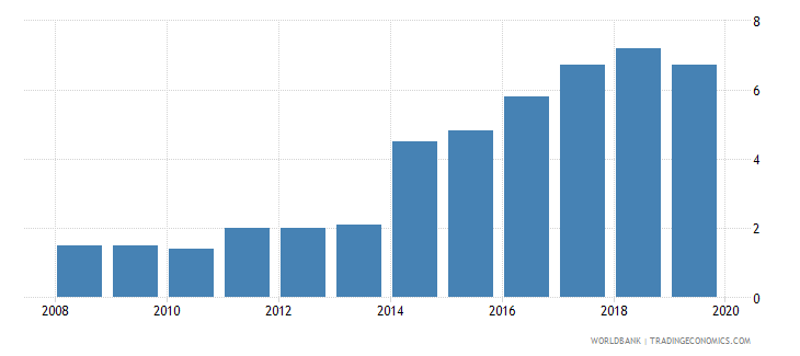 pakistan private credit bureau coverage percent of adults wb data
