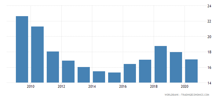 pakistan private credit by deposit money banks to gdp percent wb data