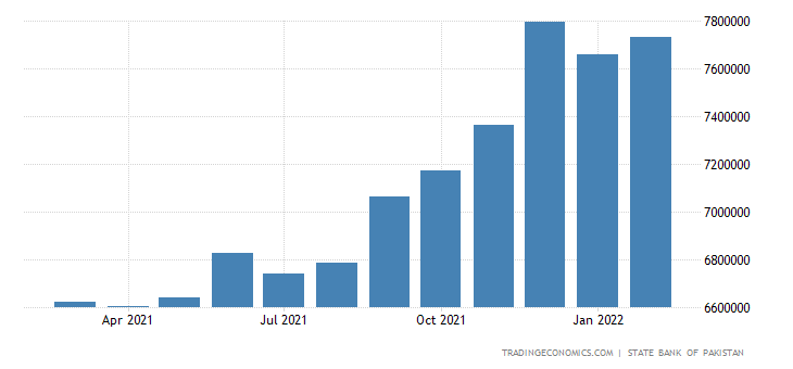 Pakistan Private Sector Credit