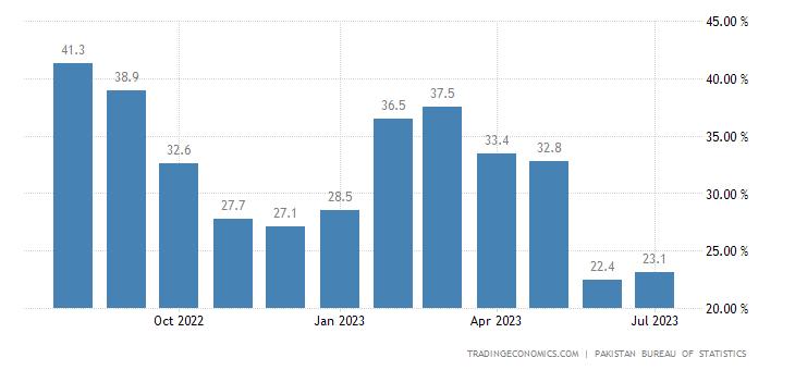 Pakistan Wholesale Prices Change