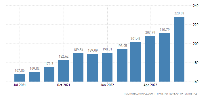 Pakistan  Wholesale Price Index