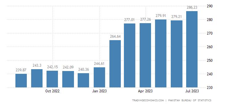Pakistan  Wholesale Price Index