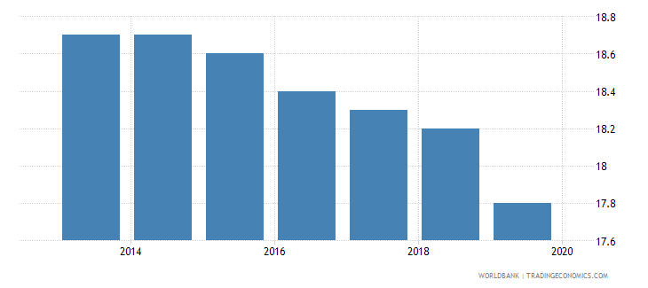 pakistan profit tax percent of commercial profits wb data