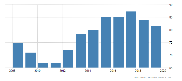 pakistan provisions to nonperforming loans percent wb data