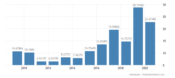 pakistan public and publicly guaranteed debt service percent of exports excluding workers remittances wb data