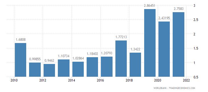 pakistan public and publicly guaranteed debt service percent of gni wb data