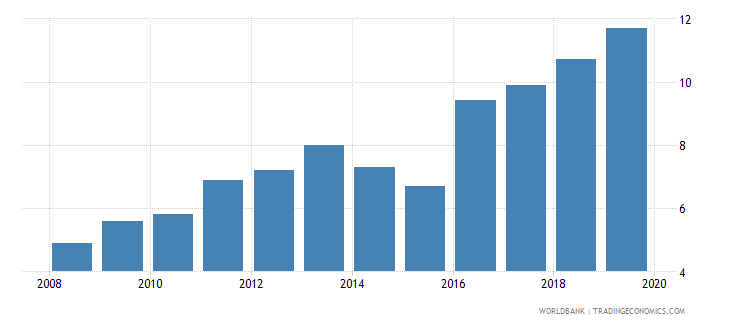 pakistan public credit registry coverage percent of adults wb data