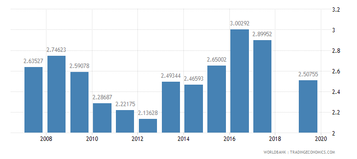 pakistan public spending on education total percent of gdp wb data