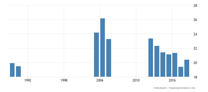 pakistan pupil teacher ratio secondary wb data