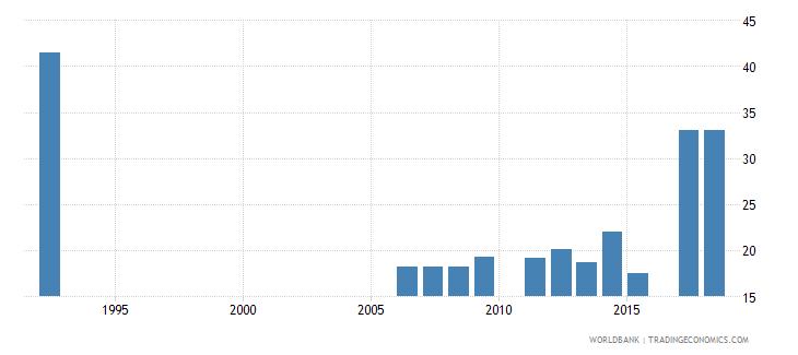 pakistan pupil teacher ratio tertiary wb data