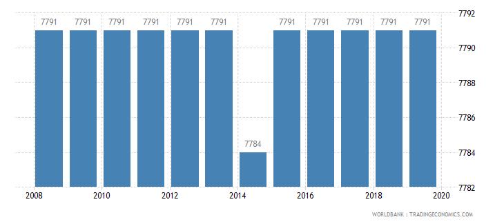 pakistan rail lines total route km wb data