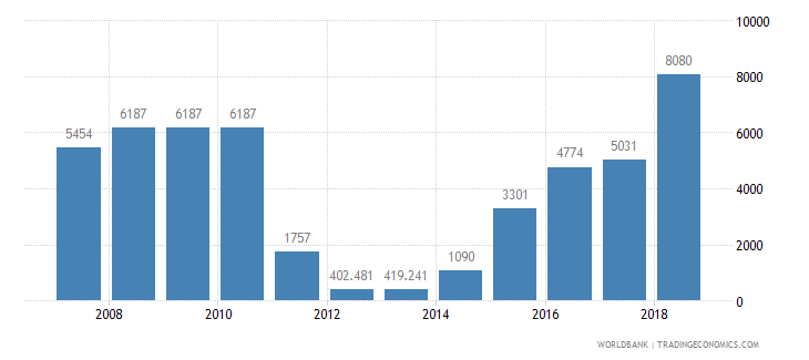 pakistan railways goods transported million ton km wb data