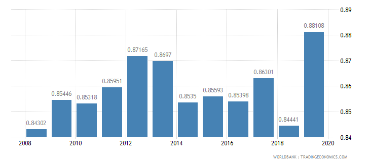 pakistan ratio of female to male primary enrollment percent wb data