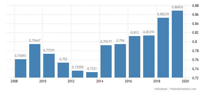 pakistan ratio of female to male secondary enrollment percent wb data